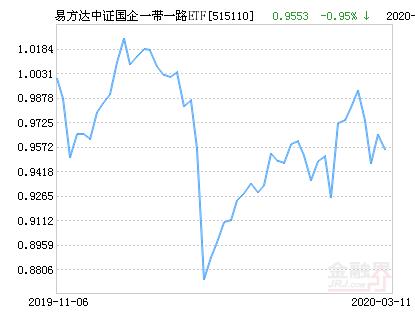 易方达中证国企一带一路ETF净值下跌1.49% 请保持关注