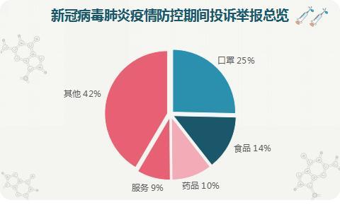 为消费者挽回经济损失234.84万元——贵州省市场监管局发布新冠肺炎疫情防控期间12315平台投诉举报分析报告