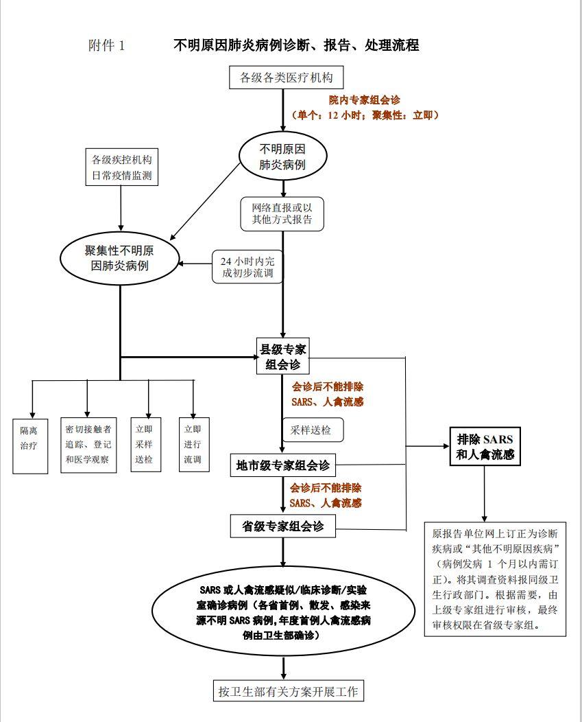 武汉疫情初期 网络直报系统为何失灵?图片