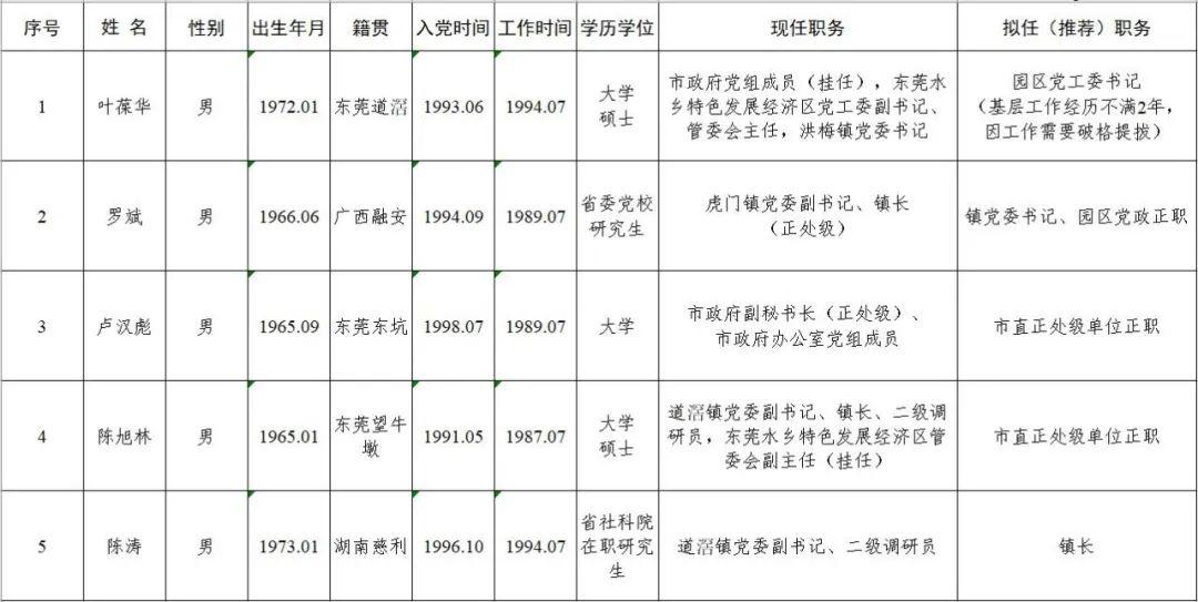 【人事快讯】叶葆华等同志拟提拔重用图片
