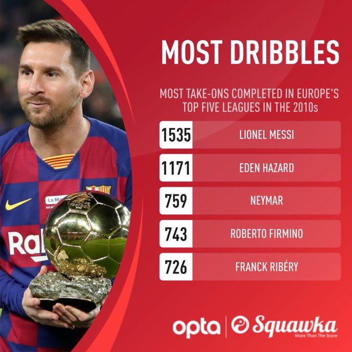 梅西又一数据傲视五大联赛,第二名比他少了300多次图片