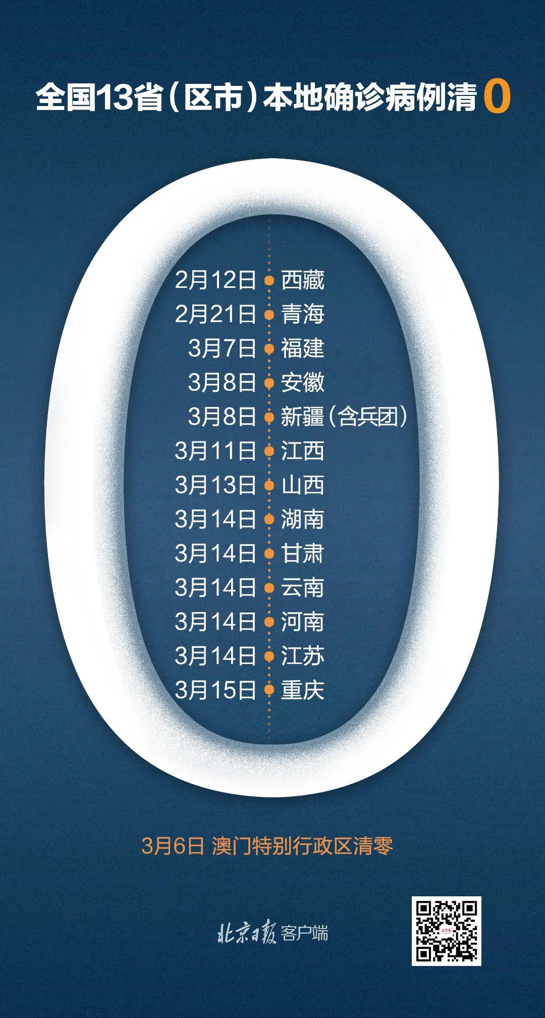 13省区市本地确诊病例清零,严防境外输入成关键图片