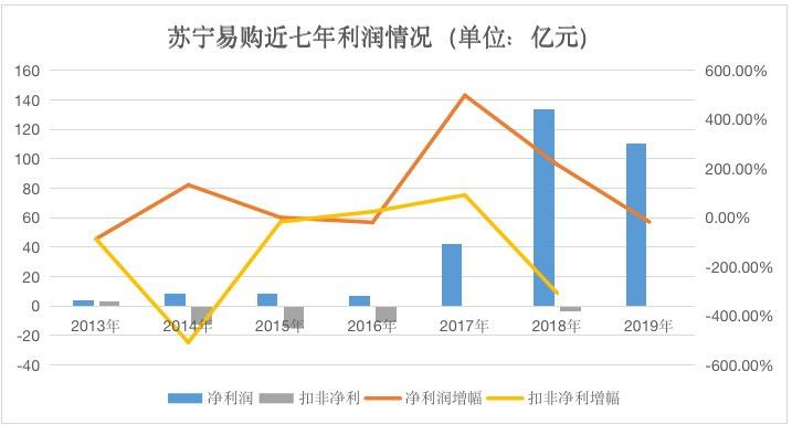 收购家乐福、万达百货 苏宁易购净利下降17%里的线下一年