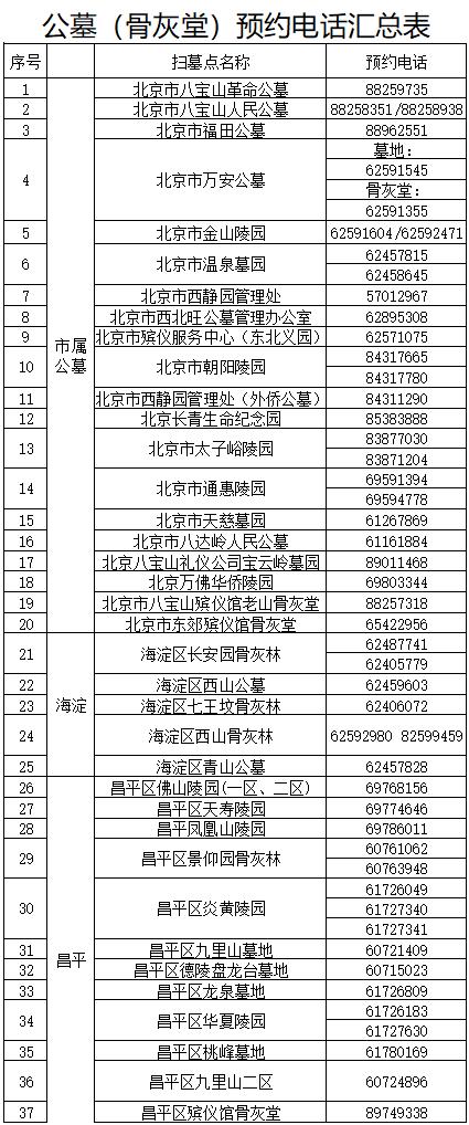 北京市清明祭扫预约3月19日启动,具体预约方式公布图片