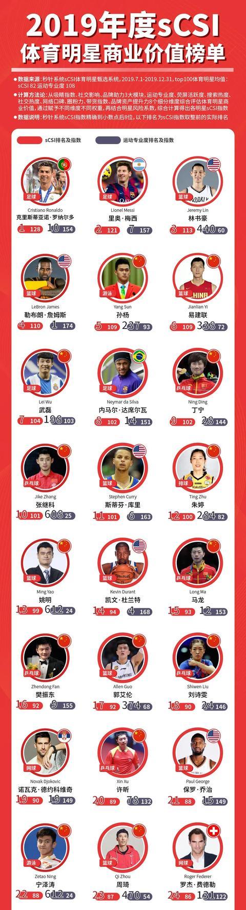 体育明星商业价值谁最高?