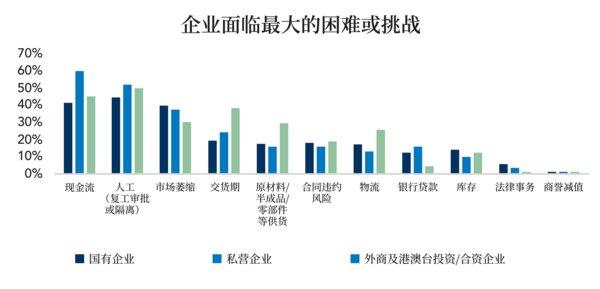 IMA联合上海国家会计学院发布针对企业财务管理的疫情影响调查报告
