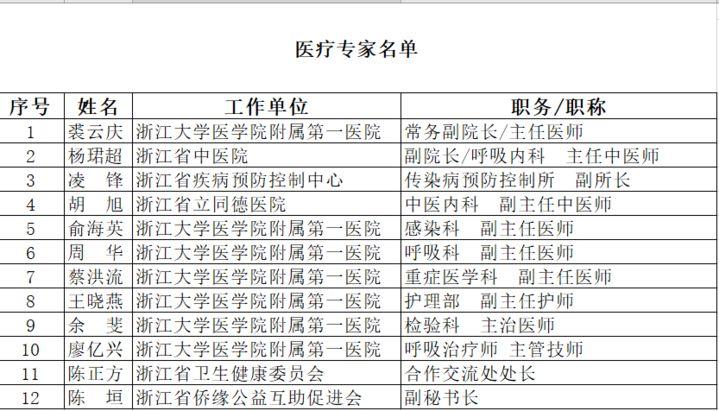 中国已派4支队伍驰援海外,助意大利、伊朗、伊拉克抗击疫情图片