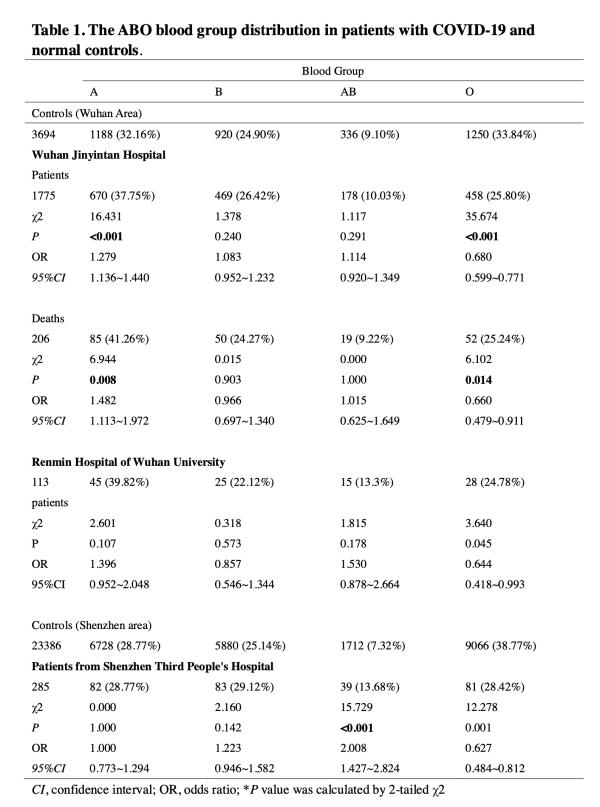 新冠肺炎最新研究:A型血相对易感图片