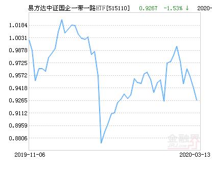 易方达中证国企一带一路ETF净值下跌2.87% 请保持关注