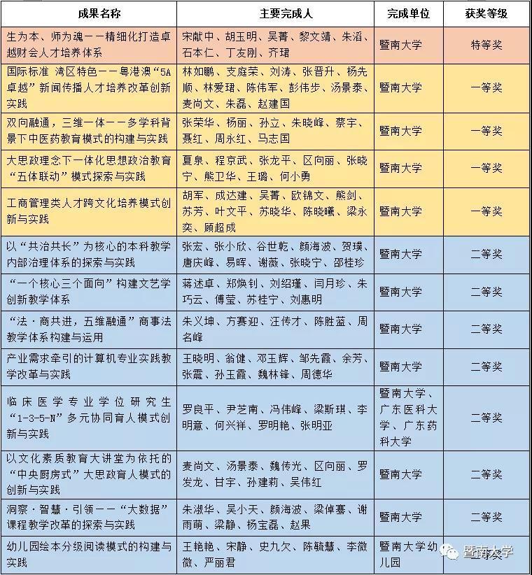 暨南大学13项成果获2019年广东省教育教学成果奖