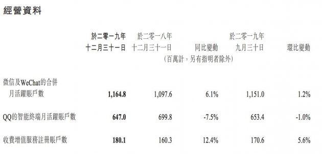 微信及WeChat合并月活跃账户数达到11.6亿