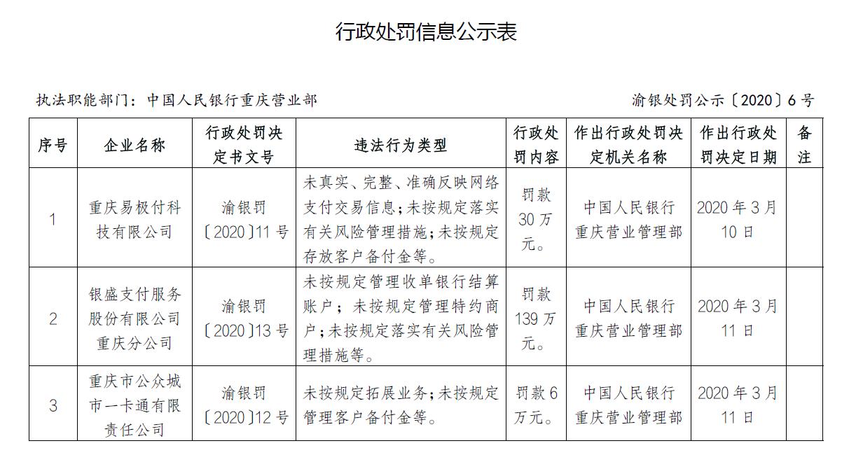 易极付、银盛支付、重庆公众通涉违规合计被罚175万