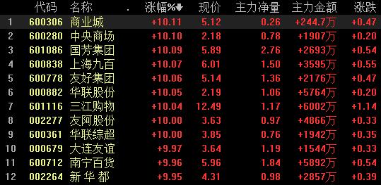 消费零售10余股涨停,9股登上龙