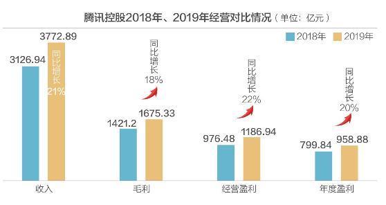 年入3773亿 日赚2.63亿 腾讯控股股价却创年内新低