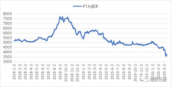 PTA成本走势图(元/吨)