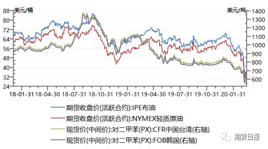 原油及PX价格走势图