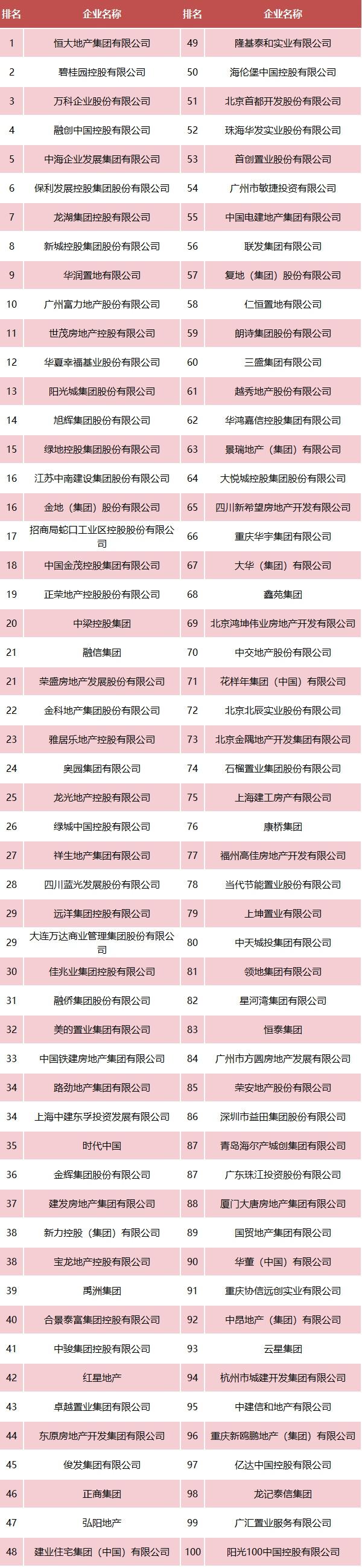 2020中国房地产企业500强出炉 俊发等云南8家房企上榜
