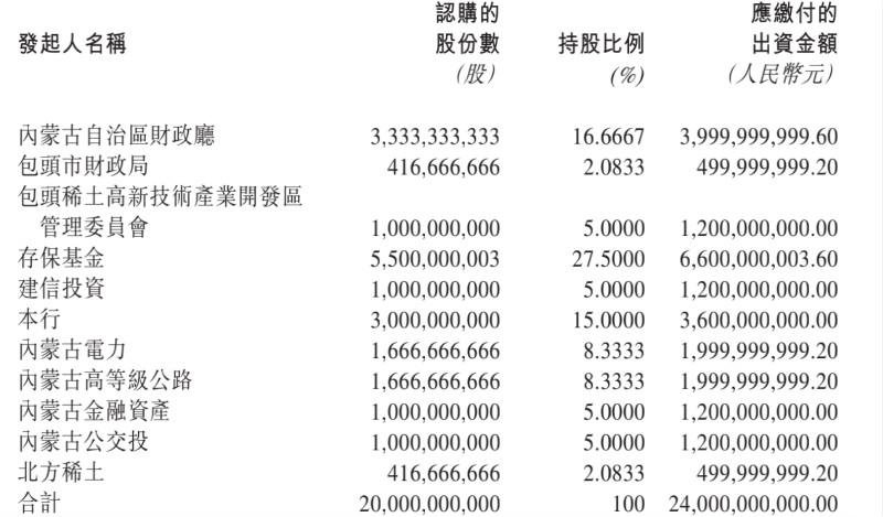 新包商银行经营区域限内蒙古 大股东是央行下存保基金