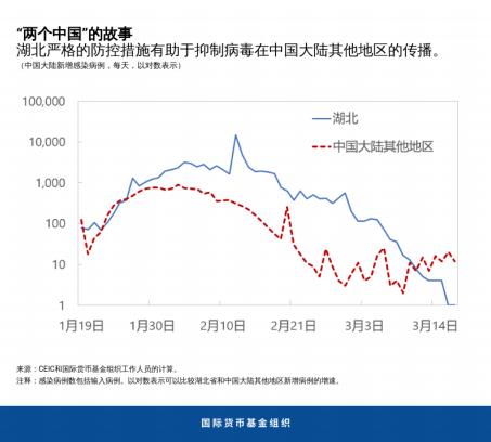 削弱影响和艰难的选择:中国的早期经验图片