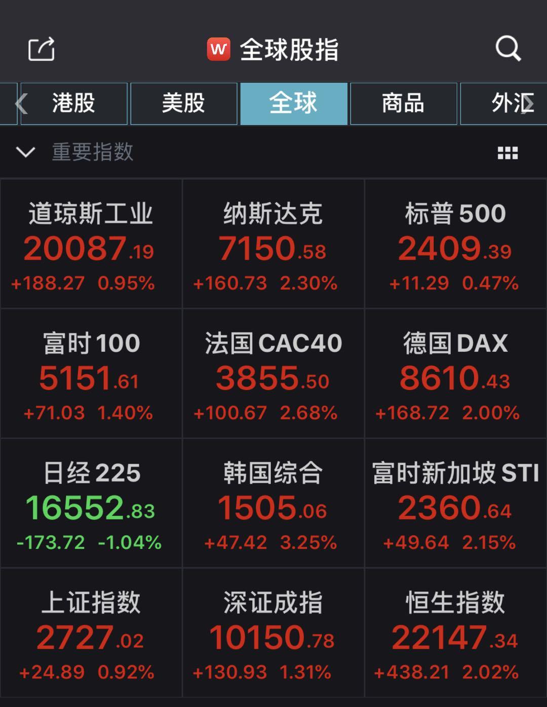 A股集体高开沪指涨近1%超3200只个股