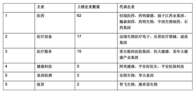 中国药械企业最新排行!2020胡润百强大健康民营企业榜单公布