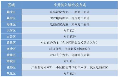 广州小升初新政下如何入读公办学校?攻略来了!