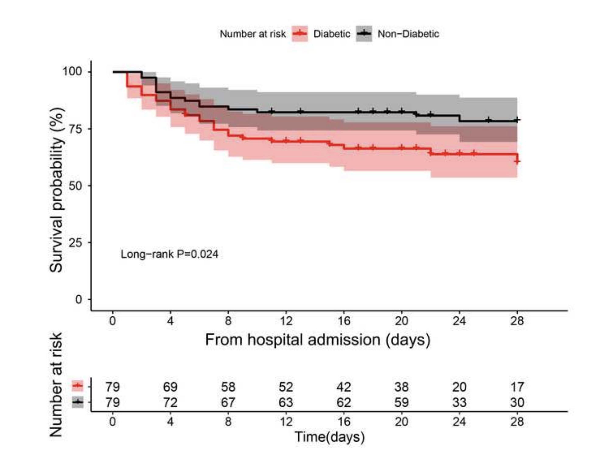 武大研究:糖尿病患者感染新冠更容易出现并发症,死亡率更高图片