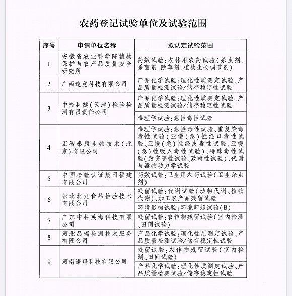 农业农村部:批准9家单位为农药登记试验单位