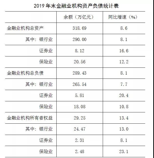 央行:2019年末金融业机构总资产318.69万亿元图片