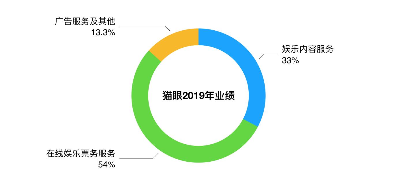 猫眼娱乐2019财年转亏为盈 营收