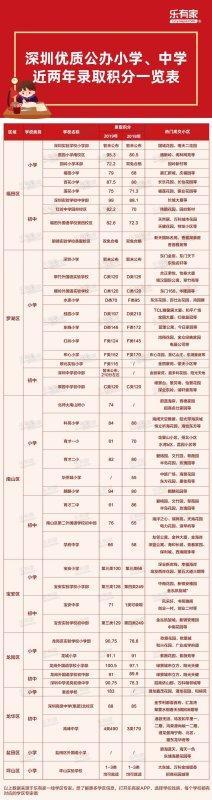 深圳名校录取积分及深圳重点中学2019考试情况出炉