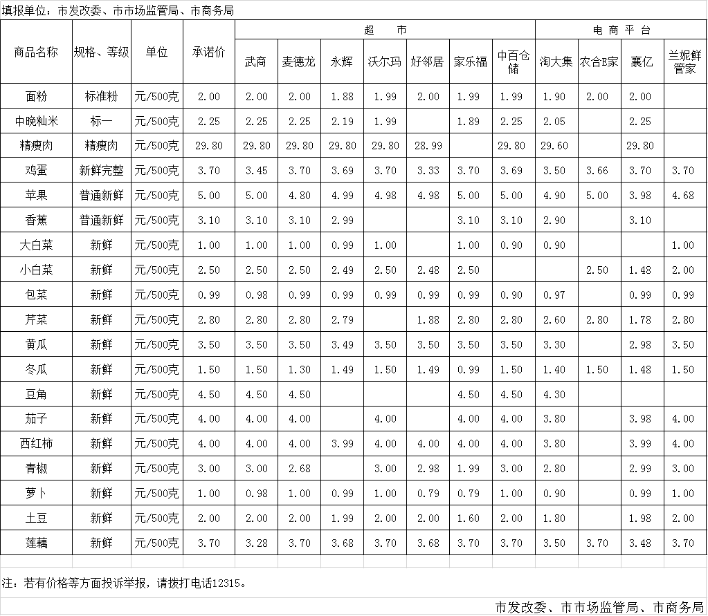 襄阳市中心城区新冠肺炎防控期间主要生活必需品超市与电商平台监测价格(3月25日)