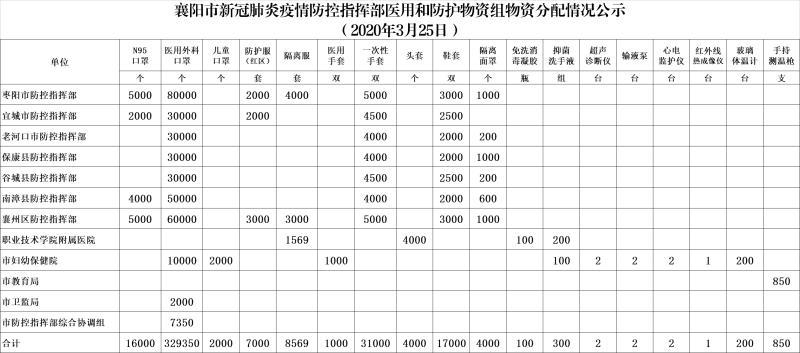 襄阳市新冠肺炎疫情防控指挥部医用和防护物资组物资分配情况公示(3月25日)