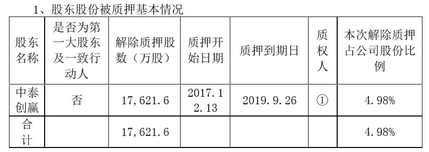 康得新中植系二股东质押清零 17个月前曾被立案调查图片
