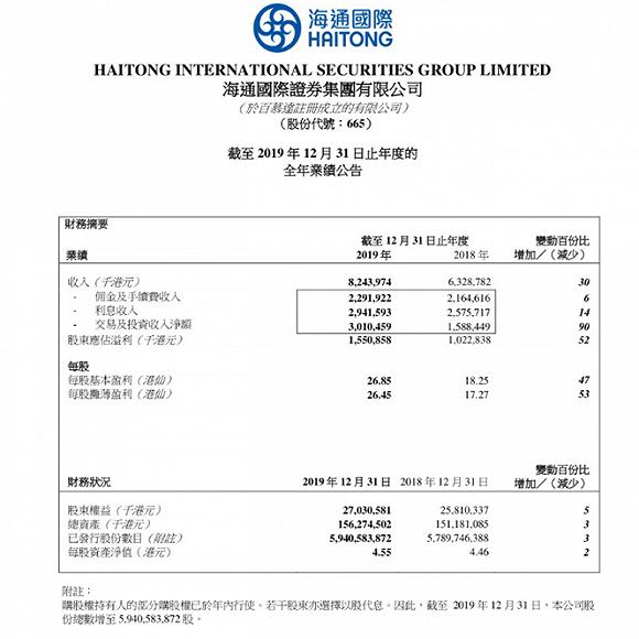 海通国际经纪业务揽22亿领跑香港投行,自营收入猛增8倍
