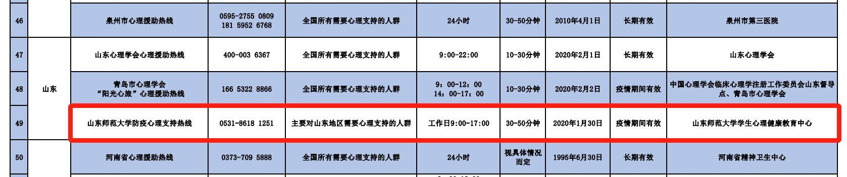 """山东师范大学心理健康教育中心防疫心理热线入选 """"专业可靠的中国心理热线"""""""