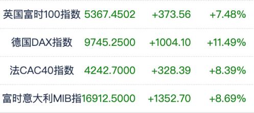 全球股市大反攻!道指狂飙2100点,2万亿美元刺激计划临近岀台