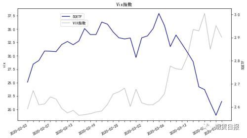 高波动率下 50ETF期权债务价差和债权价差策略的比较