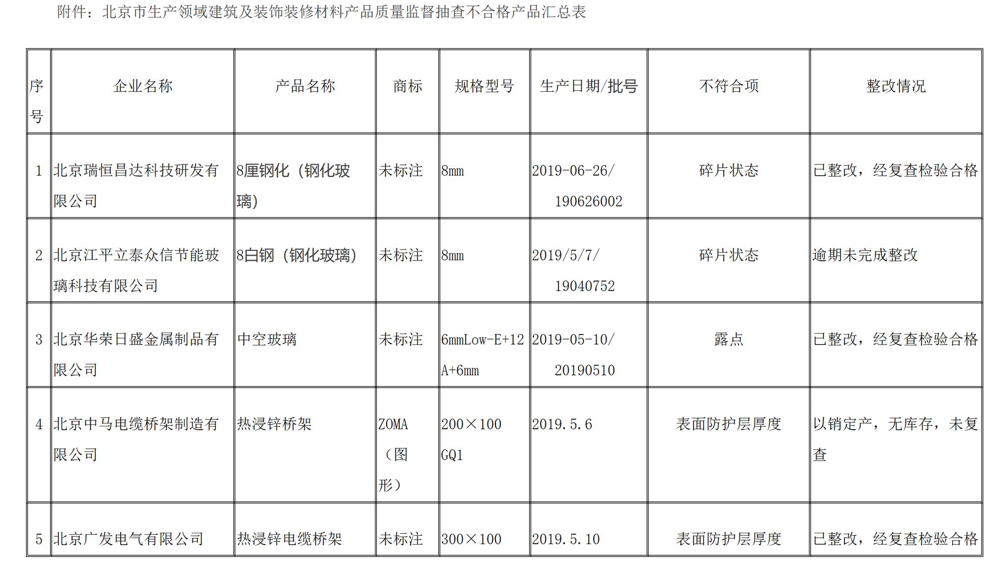 北京市市场监管局:5批次建筑用玻璃、电缆桥架不合格图片