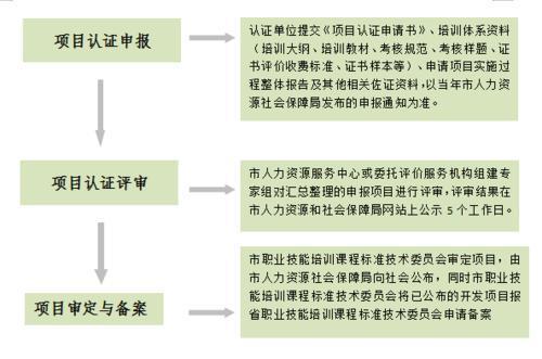 东莞人社:鼓励院校、企业、培训机构等申报开发职业技能培训标准