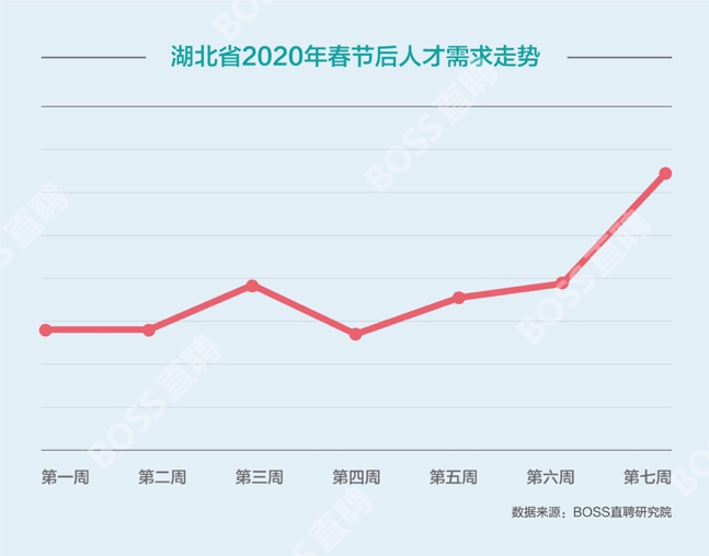 BOSS直聘:餐饮酒店影视等行业回暖 外贸行业人才需求环比下降2.7%