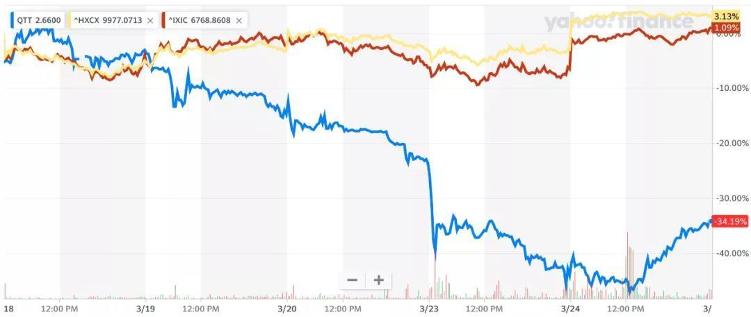 """趣头条还能""""烧""""多久?去年亏27亿财报发布股价暴跌34%"""