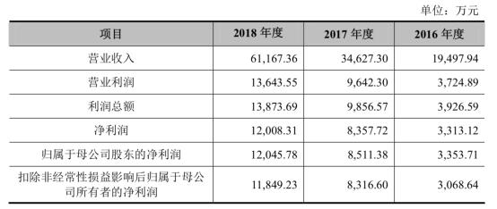 罗曼股份去年营收7亿应收账款5亿