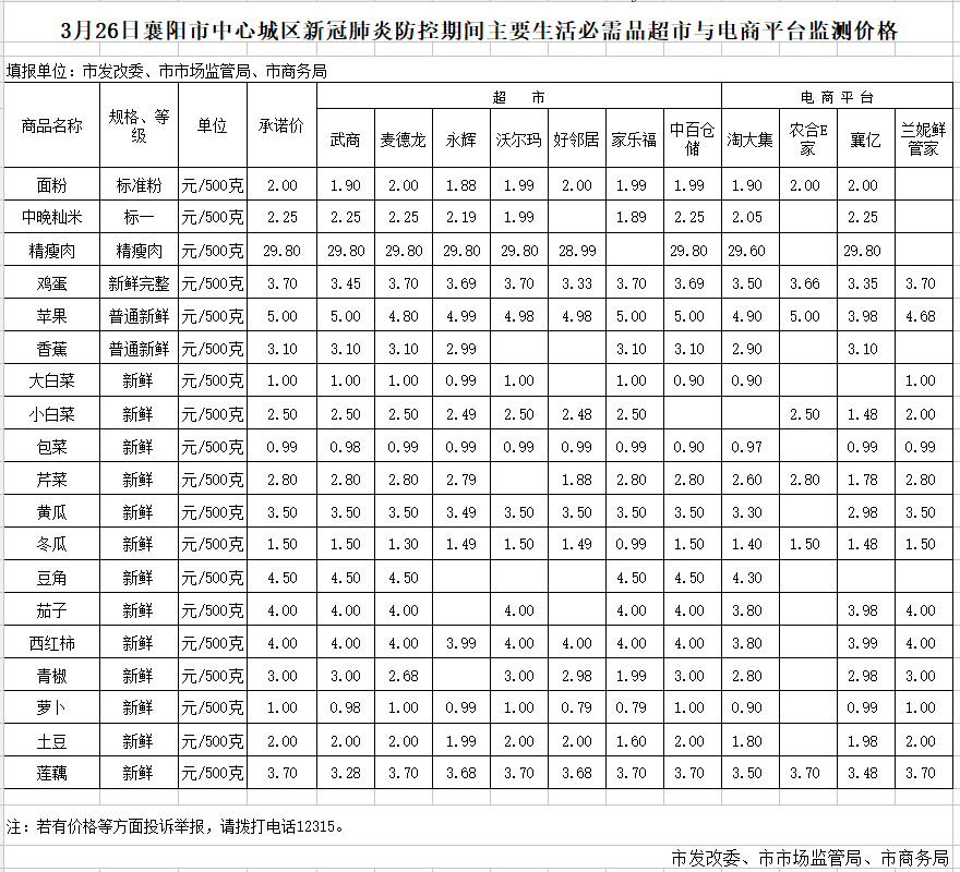 襄阳市中心城区新冠肺炎防控期间主要生活必需品超市与电商平台监测价格(3月26日)