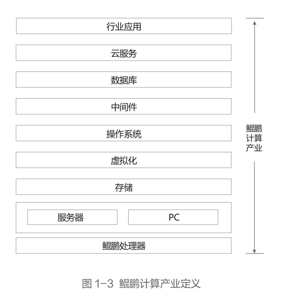 """华为开发者大会召开 关注""""鲲鹏+昇腾""""产业链布局"""