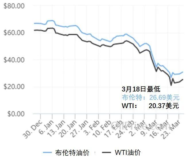 油价暴跌对我们意味着什么? | 星球科学评论