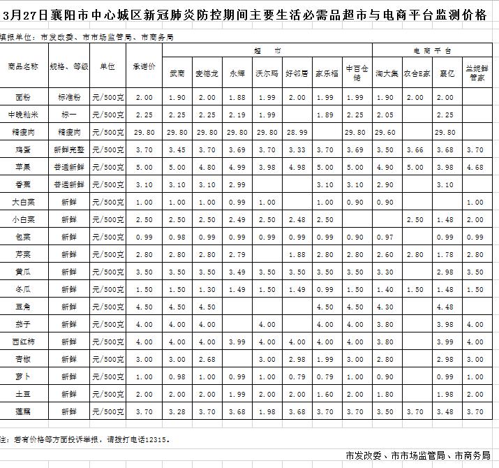 襄阳市中心城区新冠肺炎防控期间主要生活必需品超市与电商平台监测价格(3月27日)
