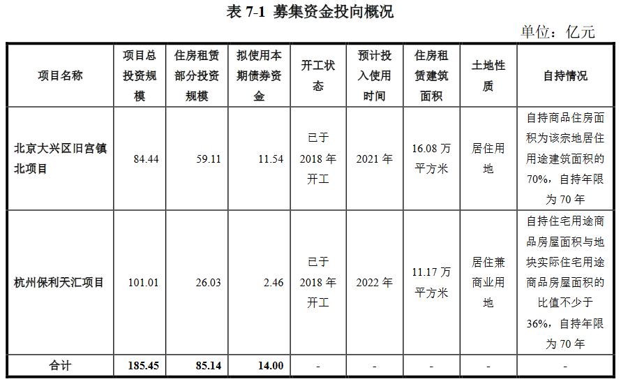 保利地产:拟发行20亿元公司债券 部分用于住房租赁项目建设