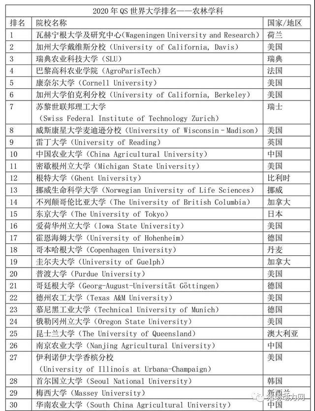 最新!世界前30的农业大学排名出炉,中国3所农业院校上榜