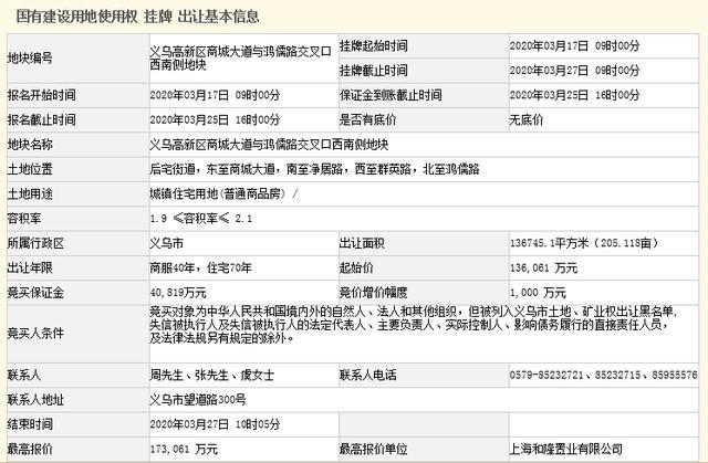 新鸿隆祥17.31亿元竞得金华义乌1宗宅地,楼面价6027元/㎡